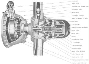 The Hamilton Standard Hydromatic Propeller